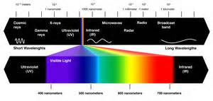 electromagntic spectrum